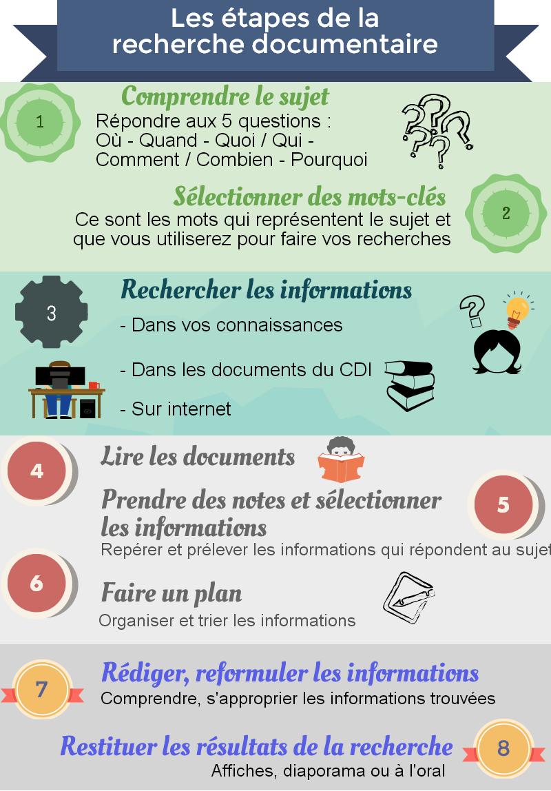 La recherche documentaire - Méthodologie - Les Roussillous de ...