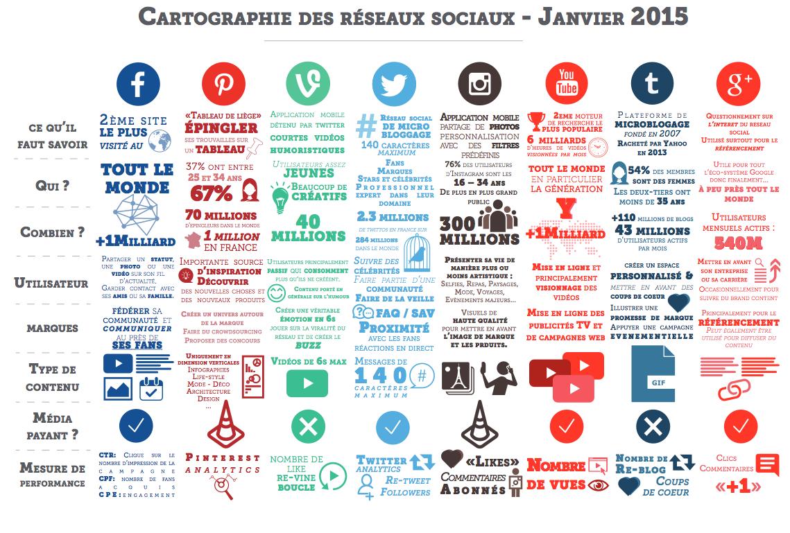 cartographie-des-réseaux-sociaux-janvier-2015.png